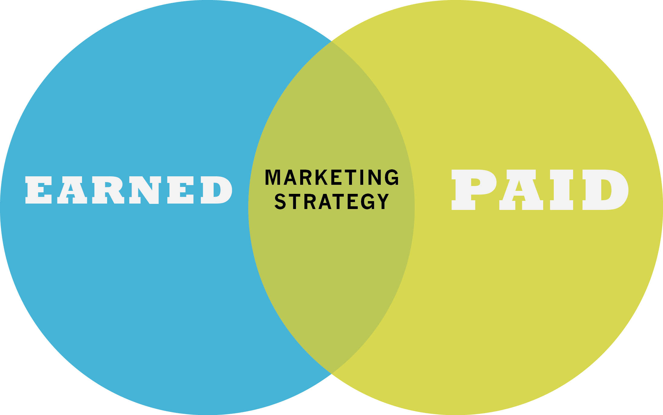 Earned vs. Paid Media